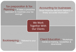 accounting services graphic from Bakken CPA PC in Plymouth MA