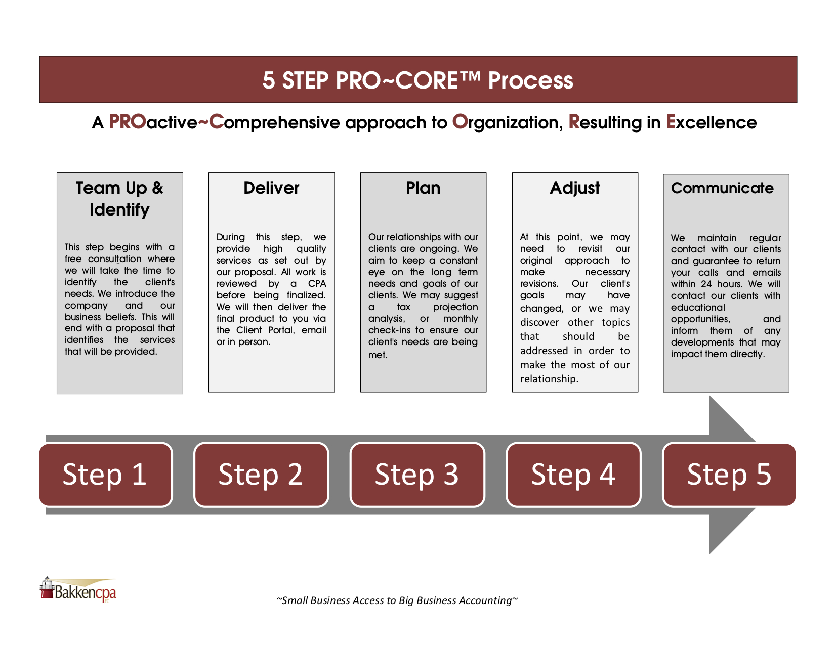Infographic for Bakken CPA Accounting Process